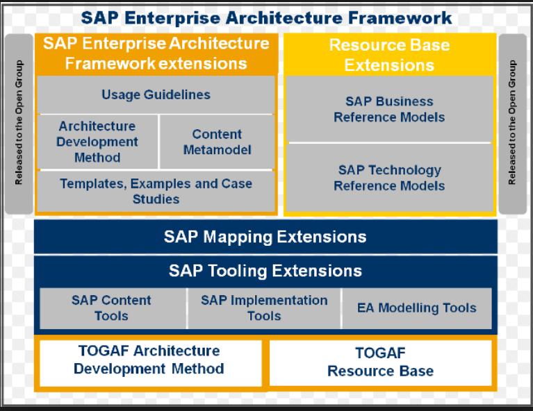 Enterprise Architecture Framework   Sap Enterprise Architecture Cosmicis